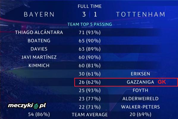 Podania Tottenhamu w meczu z Bayernem