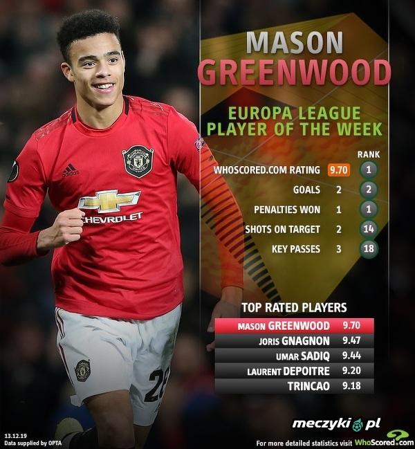 Młody Mason Greenwood wybrany zawodnikiem kolejki Ligi Europy wg WhoScored