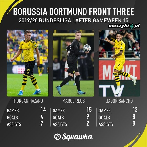 Ofensywne trio Dortmundu
