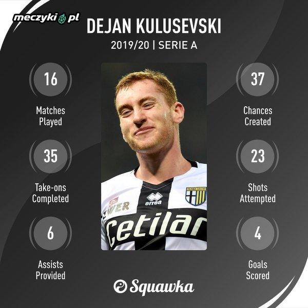 Dejan Kulusevski w tym sezonie Serie A