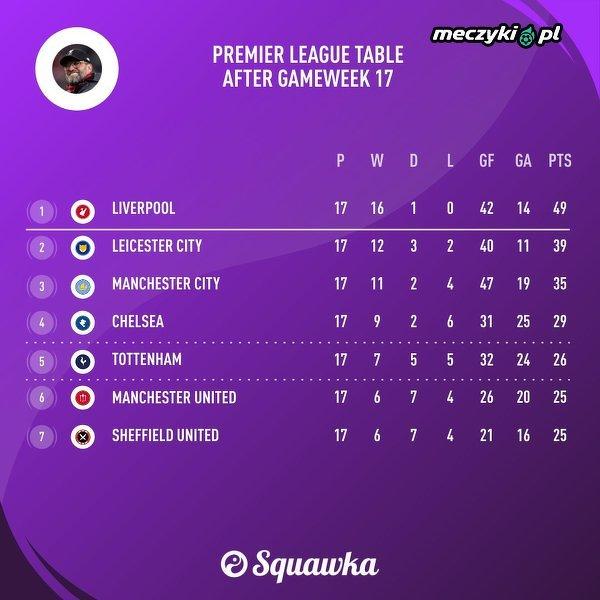 Tabela Premier League po 17 kolejce