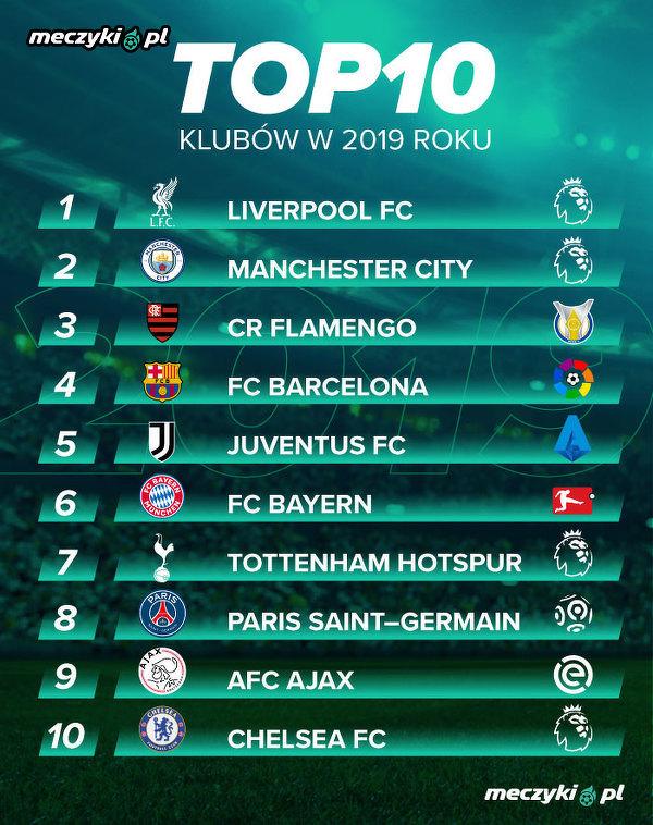TOP 10 klubów w 2019 roku wg redakcji Meczyków