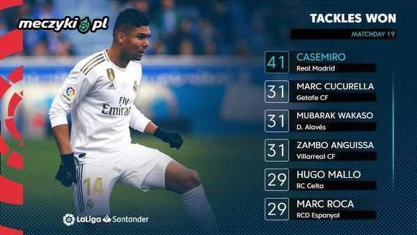 Najwięcej odbiorów w tym sezonie La Liga. Casemiro nie ma sobie równych