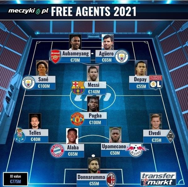 Jedenastka piłkarzy, którym w 2021 roku kończy się kontrakt