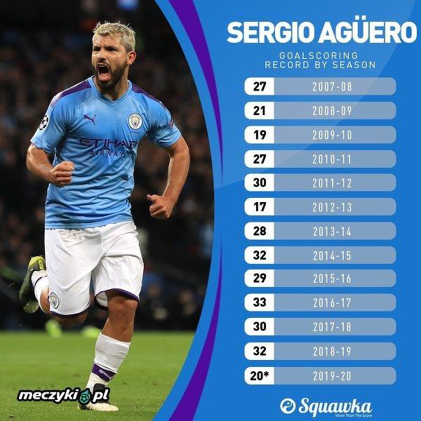 7. sezon z rzędu, w którym Aguero strzelił co najmniej 20 bramek
