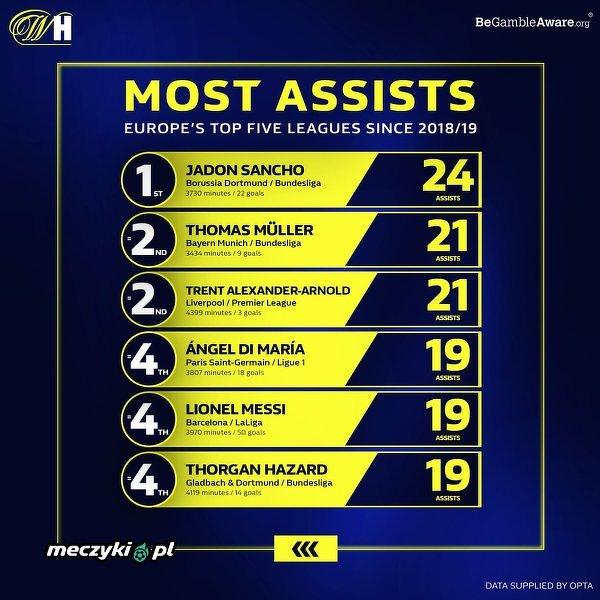 Oni mają najwięcej ligowych asyst od początku sezonu 2018/19