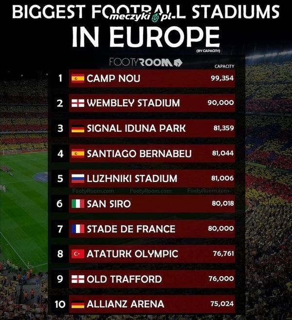Największe stadiony w Europie