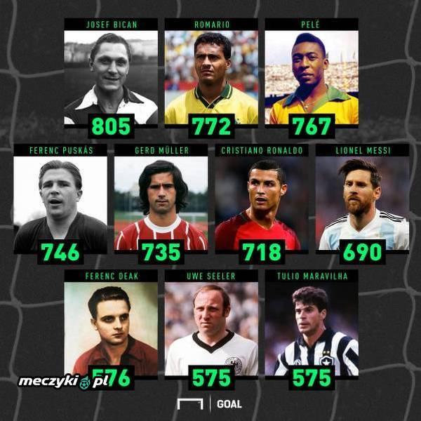Najlepsi strzelcy w historii futbolu
