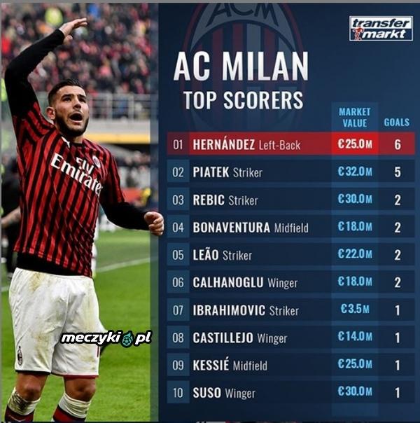 Najlepsi strzelcy Milanu w tym sezonie