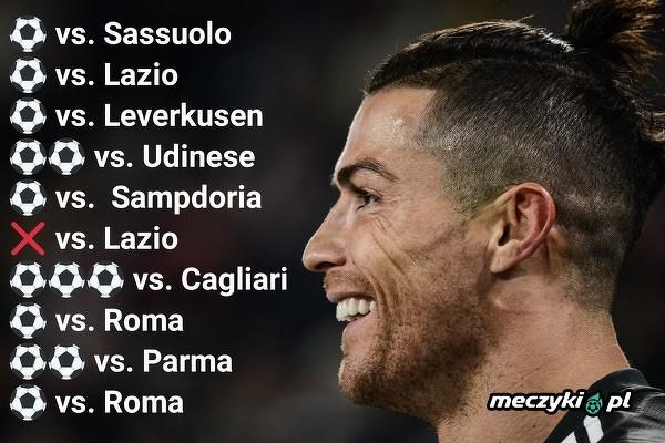 Ronaldo w niesamowitej formie. W ostatnich 10 meczach zdobył 13 bramek