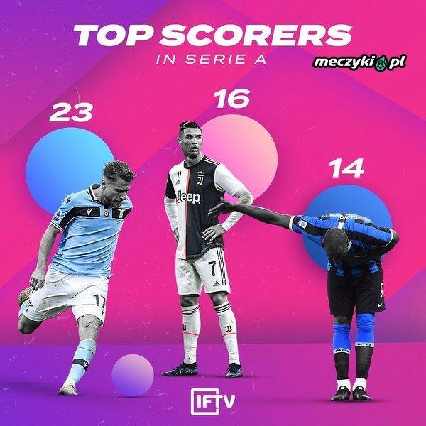Kto będzie miał najwięcej bramek na koniec sezonu?