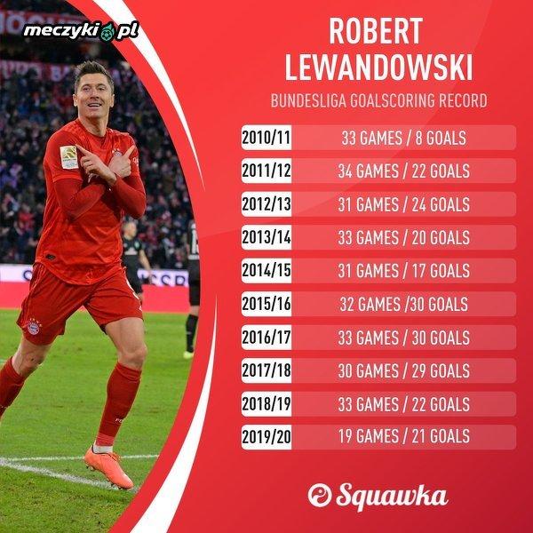 Lewy w swoim 10. sezonie w Bundeslidze po raz ósmy osiągnął liczbę 20 ligowych bramek