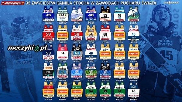 Dekada Kamila Stocha i 35 zwycięstw w zawodach Pucharu Świata