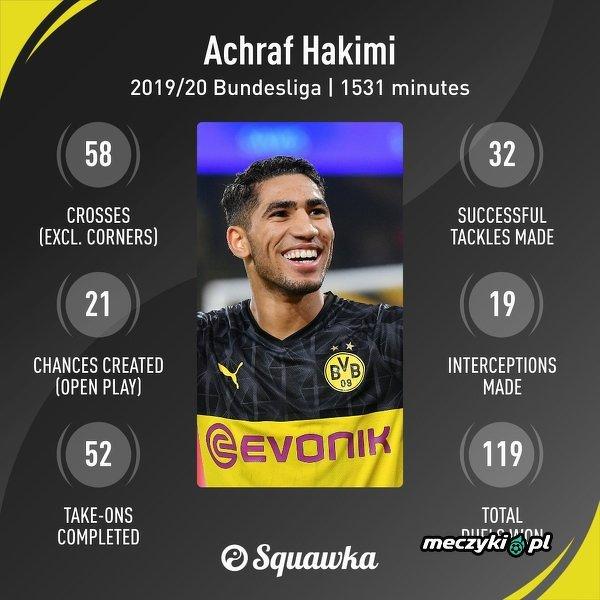 Achraf Hakimi rozgrywa fenomenalny sezon w Bundeslidze