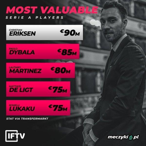 Eriksen został najwyżej wycenianym piłkarzem Serie A