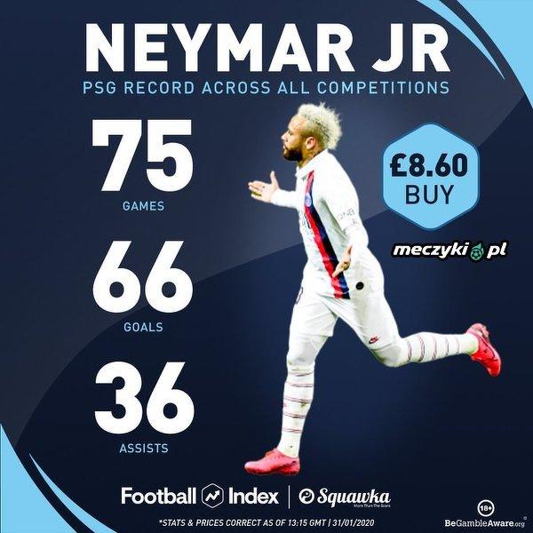 Statystyki Neymara w PSG