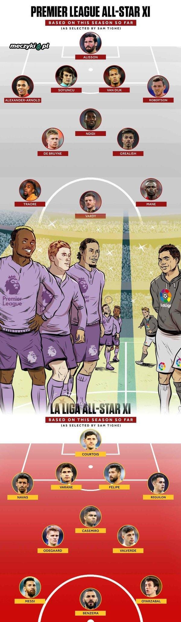Najlepsza 11 La Liga vs najlepsza 11 Premier League