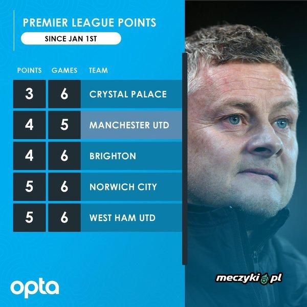 Do tej pory w 2020 roku tylko Crystal Palace zdobyło mniej punktów w Premier League od Man Utd