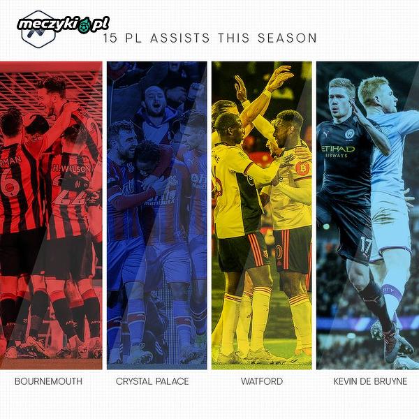 Kevin De Bruyne ma w tym sezonie tyle asyst, co kilka drużyn w Premier League