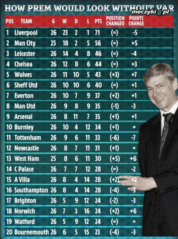 Tabela Premier League, gdyby nie funkcjonował system VAR