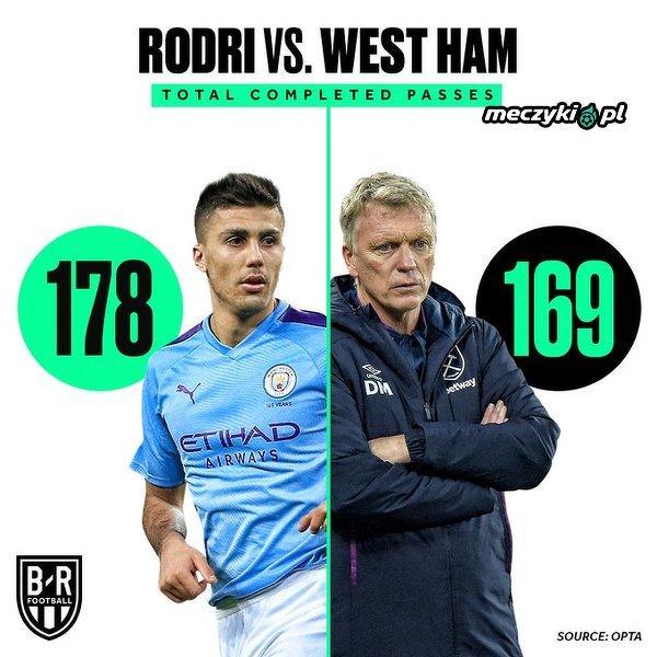 Rodri wykonał wczoraj więcej podań niż cały zespół West Ham