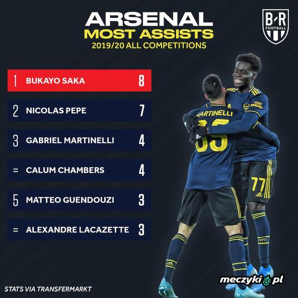 Bukayo Saka najlepszym asystentem Arsenalu w tym sezonie