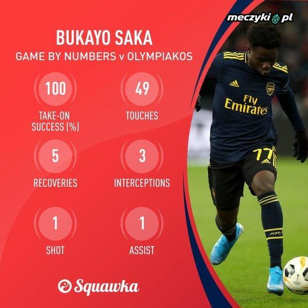 Bukayo Saka vs. Olympiakos