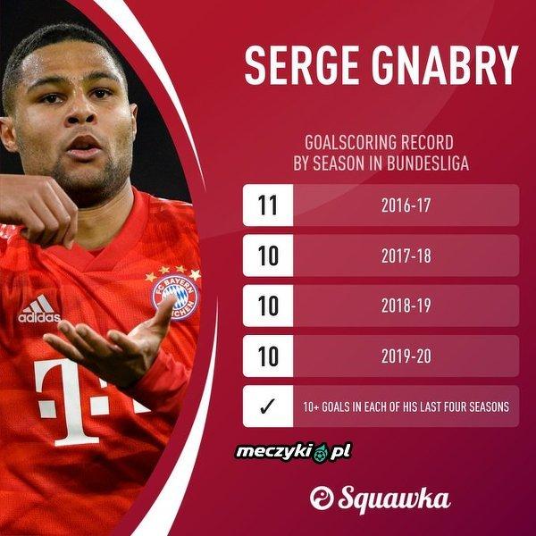 Gnabry strzelił co najmniej 10 bramek w każdym z czterech ostatnich sezonów w Bundeslidze