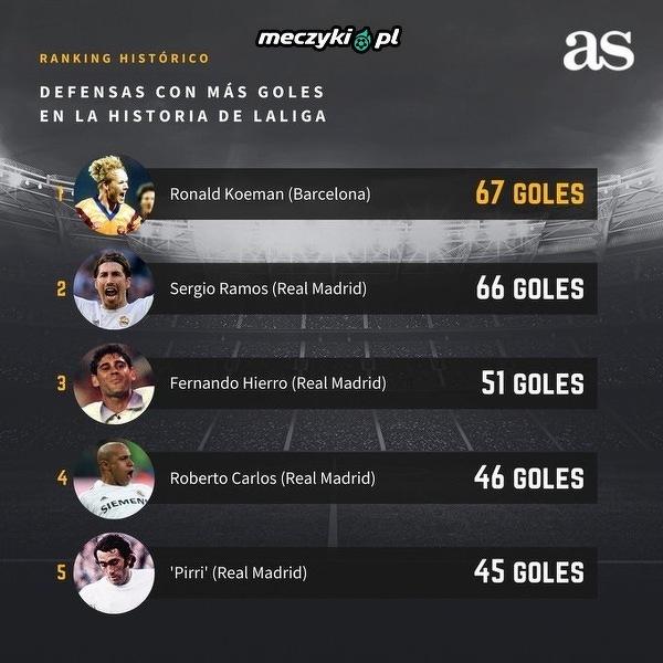 Czy już dzisiaj Sergio Ramos stanie się najskuteczniejszym obrońcą w historii La Liga?