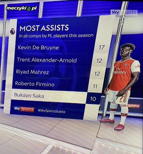 Piłkarze Premier League z największą liczbą asyst w tym sezonie