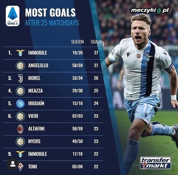 Immobile wyrównał historyczny rekord Serie A