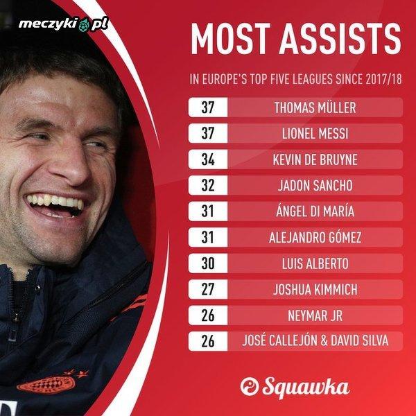 Najwięcej asyst w pięciu najlepszych ligach europejskich od sezonu 2017/18