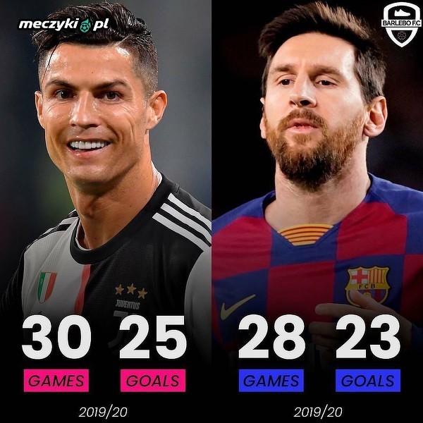 Ronaldo ma w tym sezonie więcej strzelonych bramek niż Messi