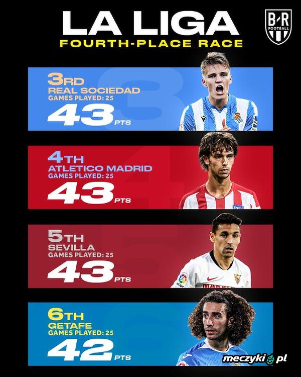 W La Liga trwa zacięta walka o Ligę Mistrzów