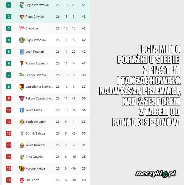 Ekstraklasa to wyrównana Liga