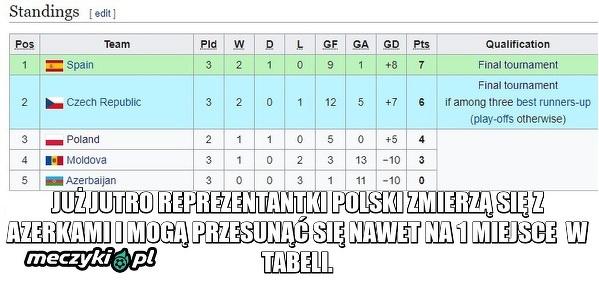 Kobieca Reprezentacja Polski