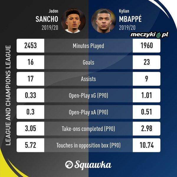 Jadon Sancho vs. Kylian Mbappé w lidze i Lidze Mistrzów w tym sezonie