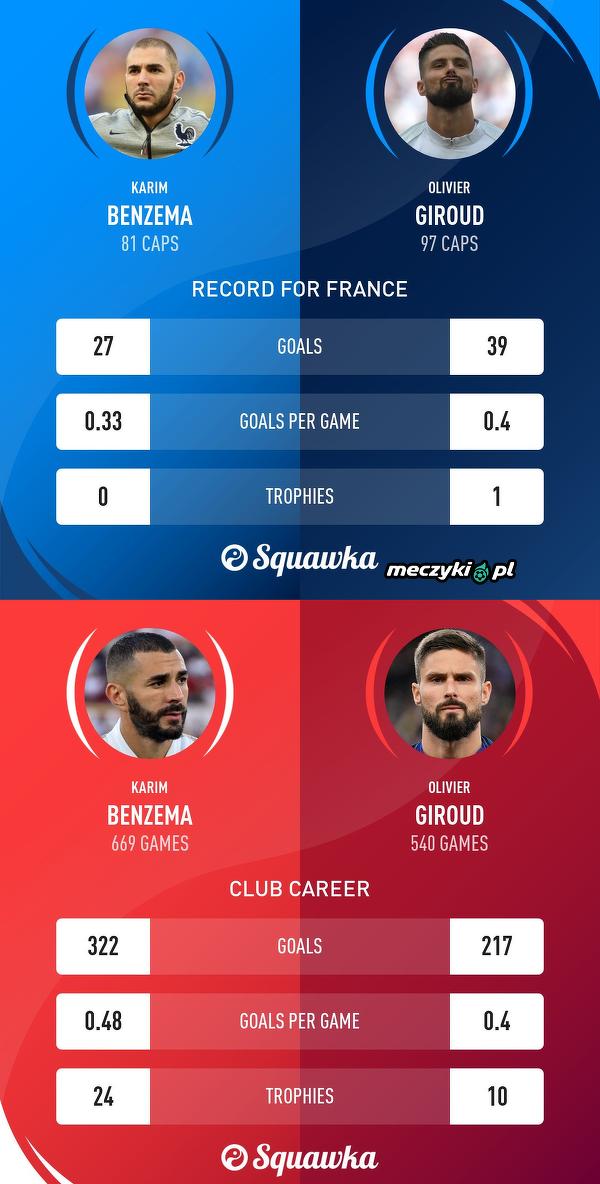 Benzema vs Giroud