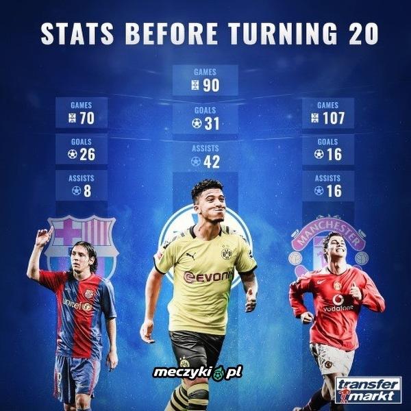 Porównanie statystyk Sancho, Messiego i Ronaldo przed ukończeniem 20. roku życia