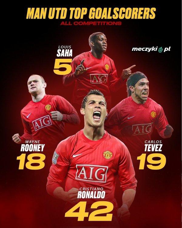 Najlepsi strzelcy Manchesteru United w sezonie 2007/08
