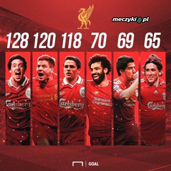 Najlepsi strzelcy Liverpoolu w Premier League