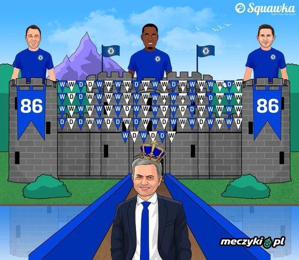 Stamford Bridge to prawdziwa forteca