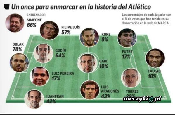 Najlepsza jedenastka Atletico stworzona przez kibiców