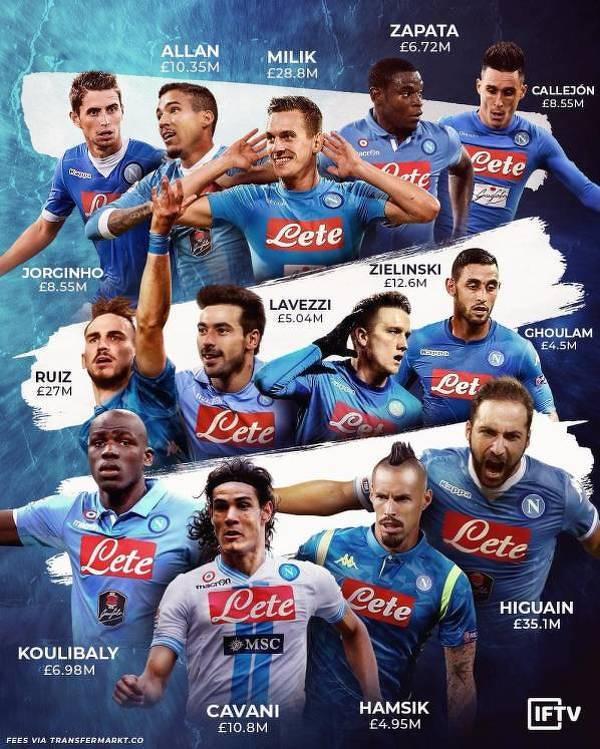 Transfery Napoli w ostatnich latach