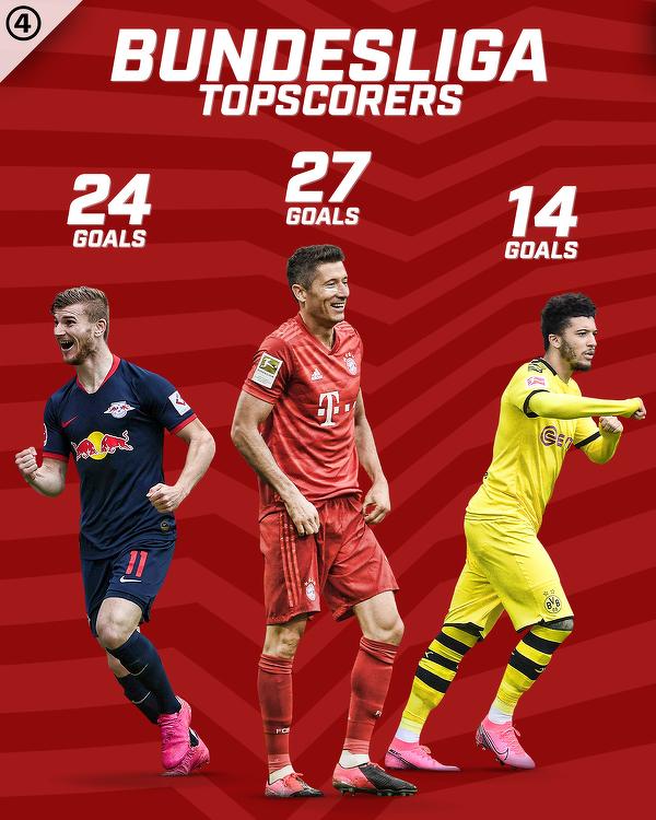 Najlepsi strzelcy w tym sezonie Bundesligi