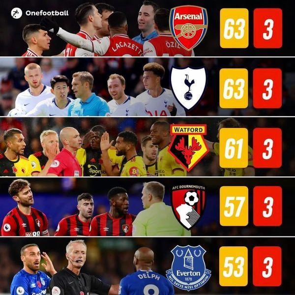 Drużyny z największą ilością kartek w obecnym sezonie Premier League