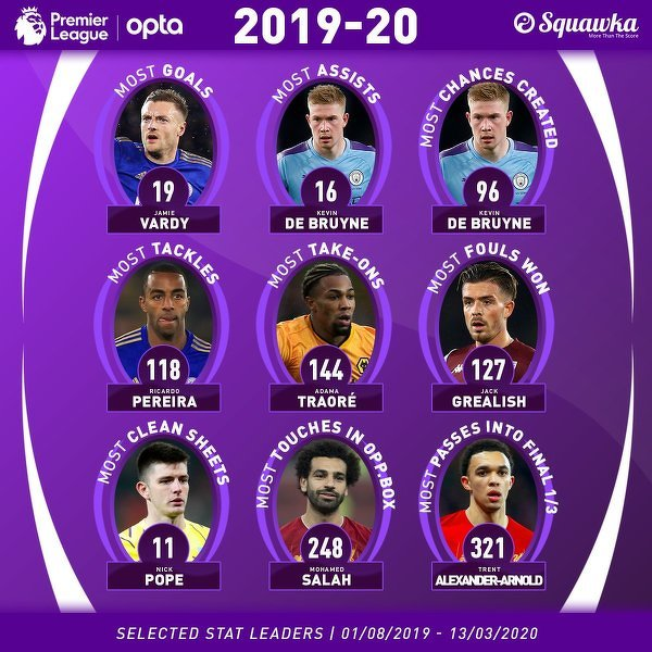 Ci piłkarze mają jak dotąd najlepsze statystyki w Premier League