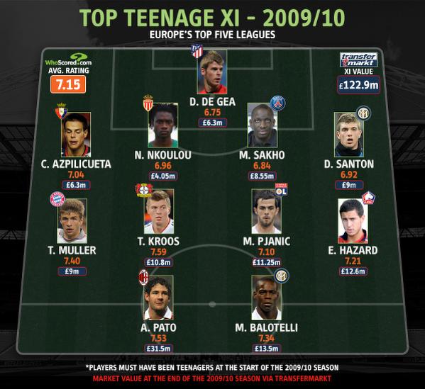 Najlepsi młodzieżowcy z sezonu 2009/10