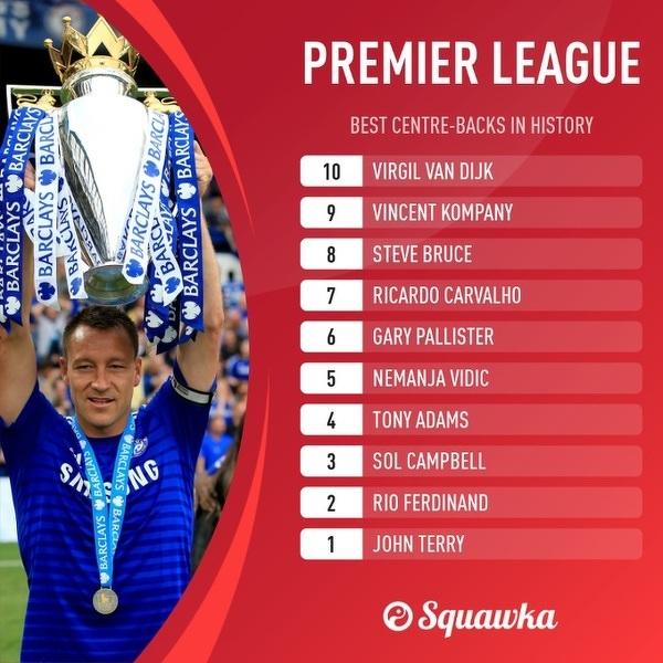 Najlepsi środkowi obrońcy w historii Premier League
