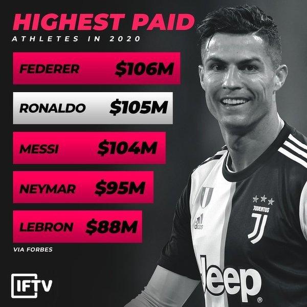 Ronaldo jest drugim najlepiej zarabiającym sportowcem na świecie
